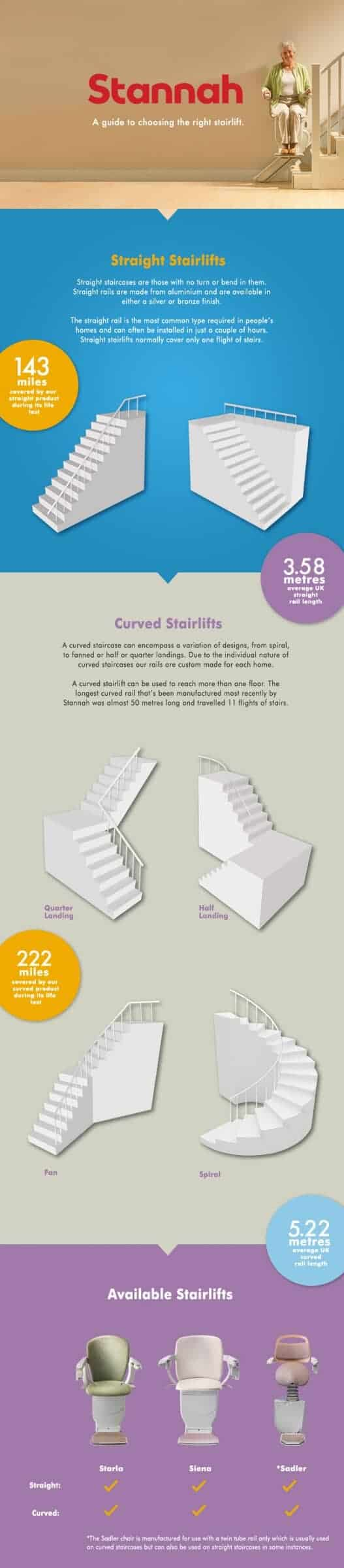 straight or curved Stannah Stairlift North West UK